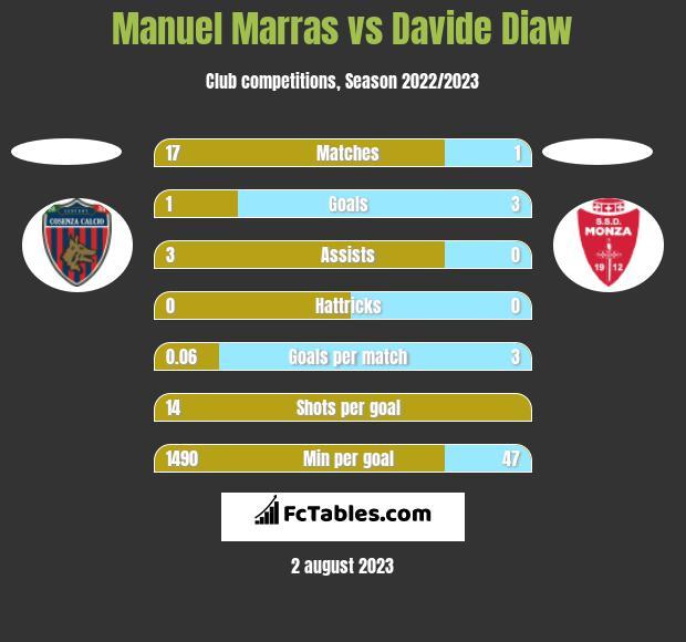 Manuel Marras vs Davide Diaw h2h player stats