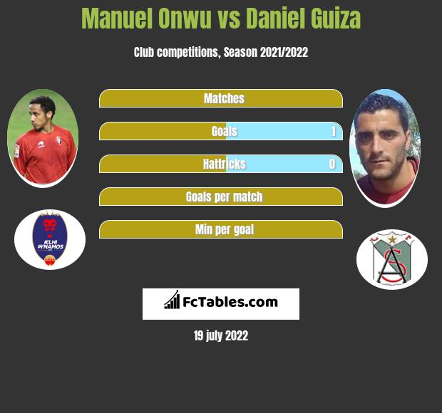Manuel Onwu vs Daniel Guiza h2h player stats