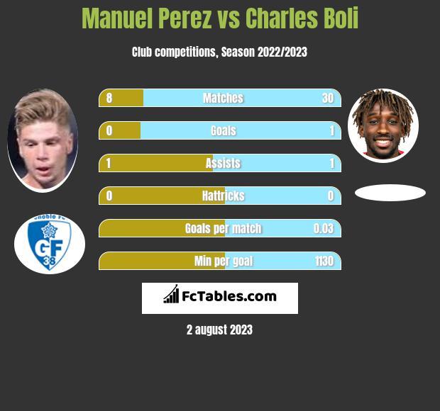 Manuel Perez vs Charles Boli infographic