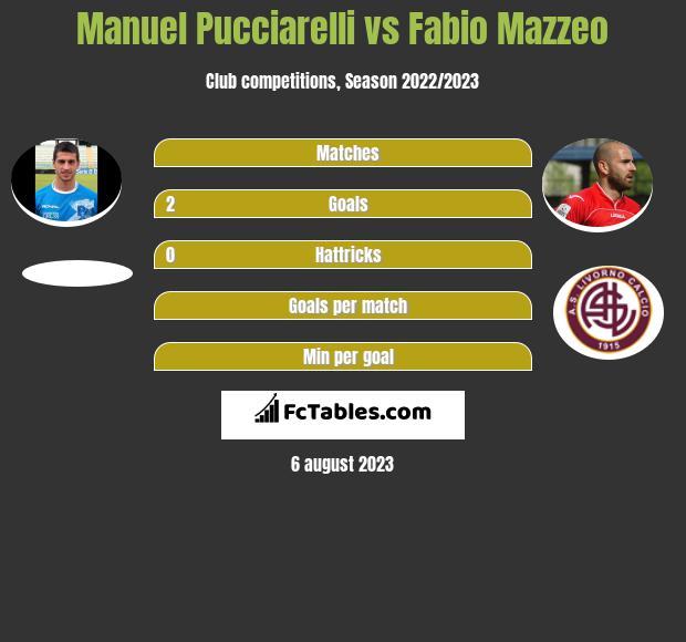 Manuel Pucciarelli vs Fabio Mazzeo infographic