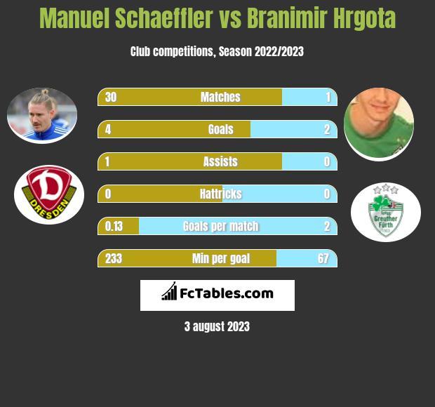Manuel Schaeffler vs Branimir Hrgota h2h player stats