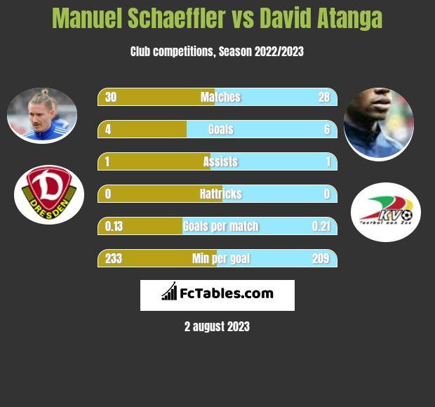 Manuel Schaeffler vs David Atanga infographic
