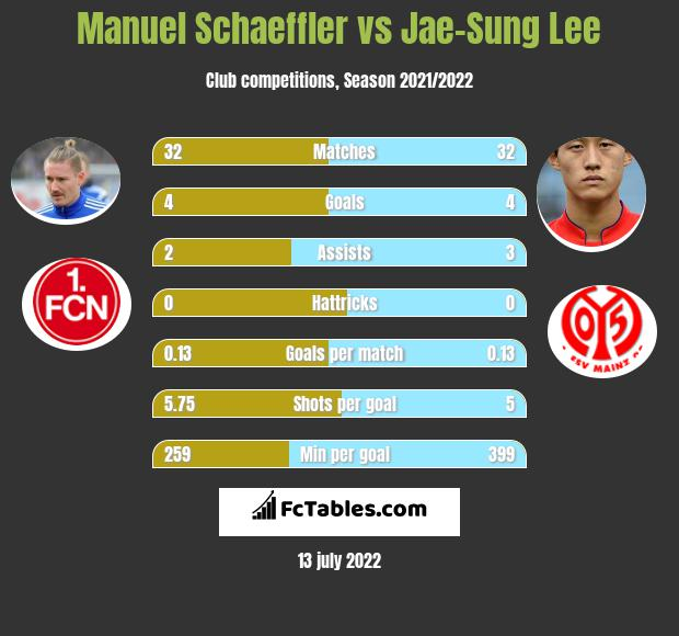 Manuel Schaeffler vs Jae-Sung Lee h2h player stats