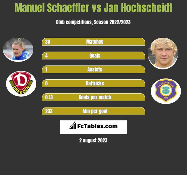 Manuel Schaeffler vs Jan Hochscheidt infographic