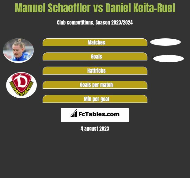 Manuel Schaeffler vs Daniel Keita-Ruel infographic