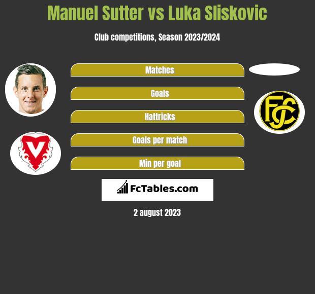 Manuel Sutter vs Luka Sliskovic h2h player stats