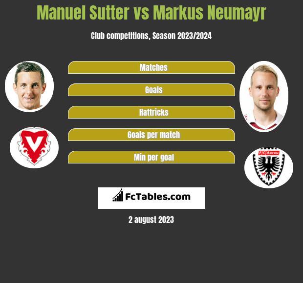 Manuel Sutter vs Markus Neumayr h2h player stats