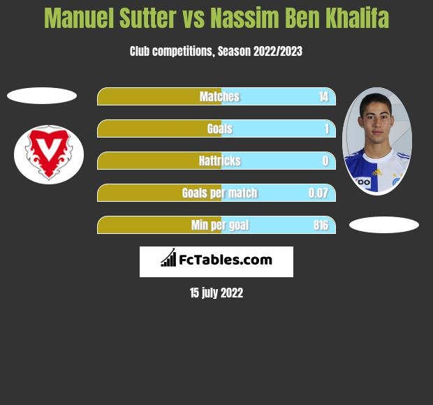 Manuel Sutter vs Nassim Ben Khalifa h2h player stats