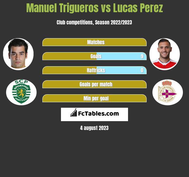 Manuel Trigueros vs Lucas Perez infographic