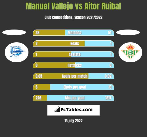 Manuel Vallejo vs Aitor Ruibal h2h player stats