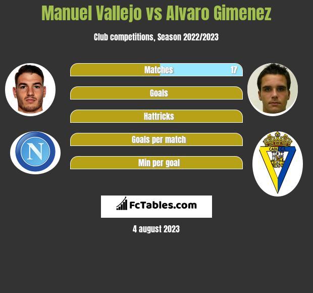 Manuel Vallejo vs Alvaro Gimenez h2h player stats