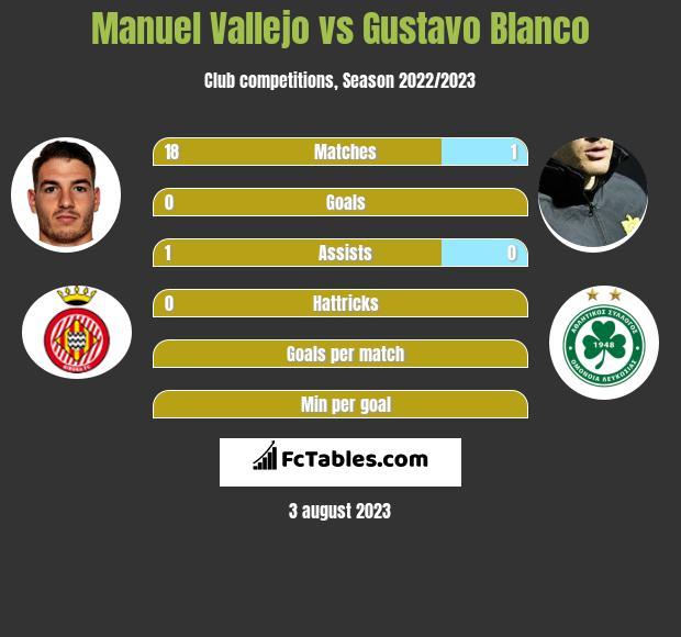 Manuel Vallejo vs Gustavo Blanco h2h player stats