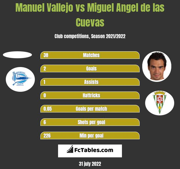 Manuel Vallejo vs Miguel Angel de las Cuevas h2h player stats