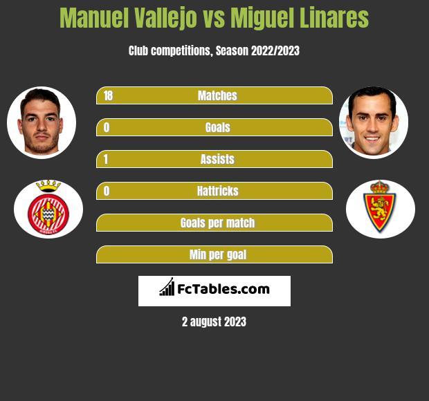 Manuel Vallejo vs Miguel Linares h2h player stats