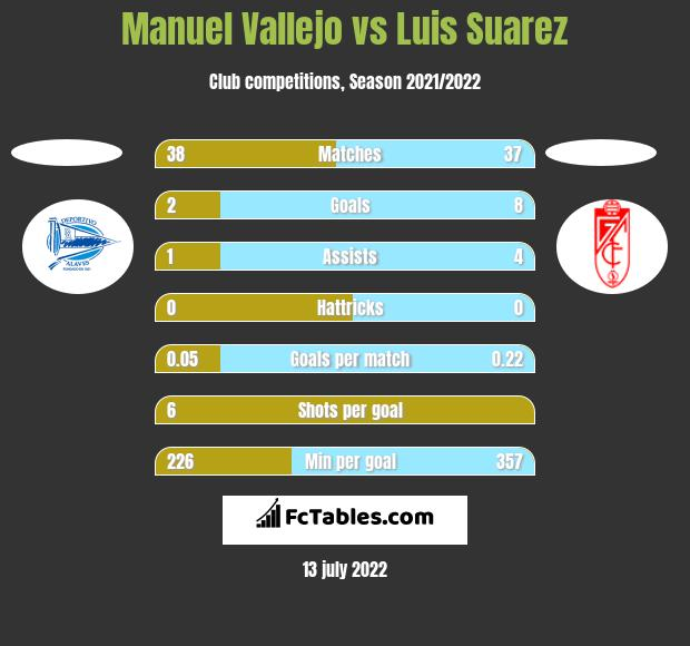 Manuel Vallejo vs Luis Suarez h2h player stats