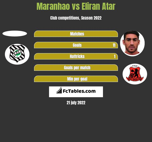 Maranhao vs Eliran Atar h2h player stats