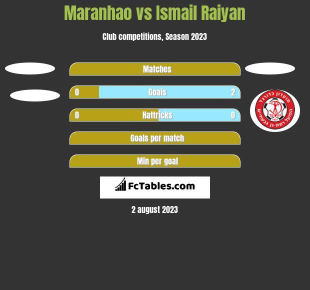 Maranhao vs Ismail Raiyan h2h player stats