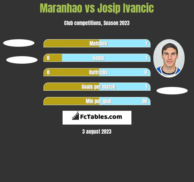 Maranhao vs Josip Ivancic h2h player stats