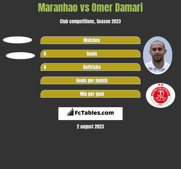 Maranhao vs Omer Damari h2h player stats