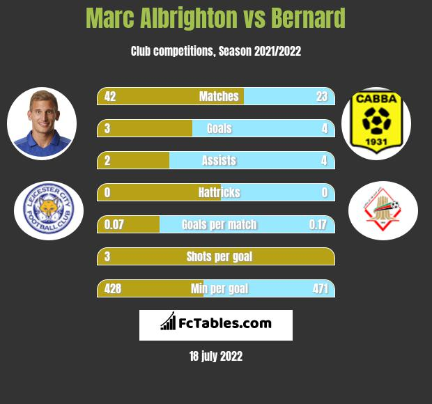 Marc Albrighton vs Bernard infographic