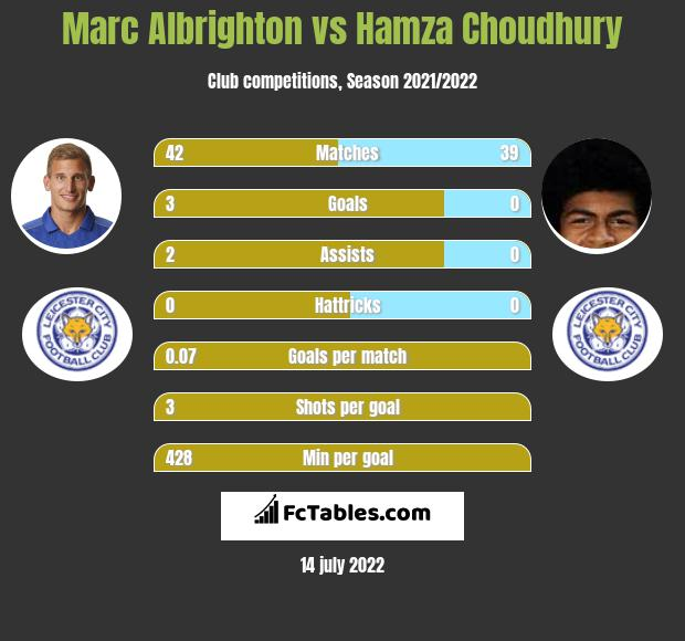 Marc Albrighton vs Hamza Choudhury infographic