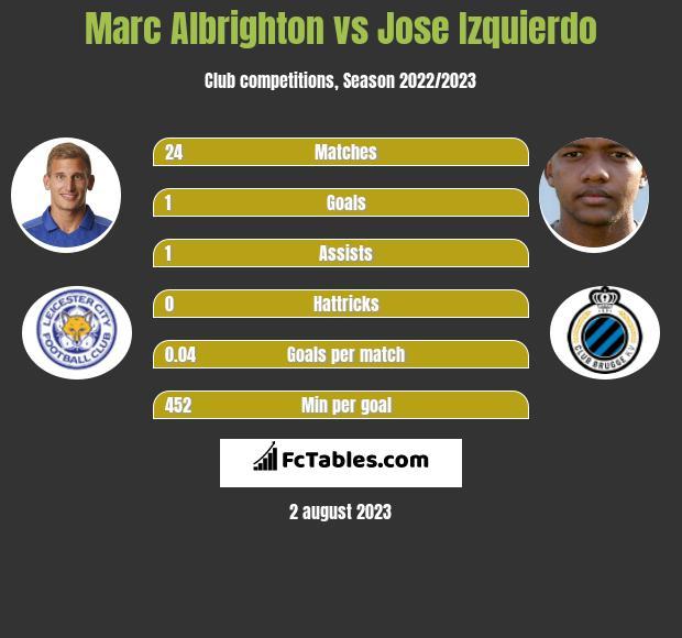 Marc Albrighton vs Jose Izquierdo infographic