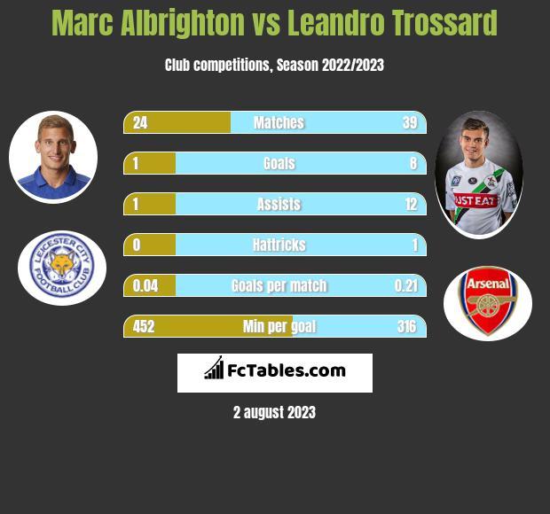 Marc Albrighton vs Leandro Trossard infographic
