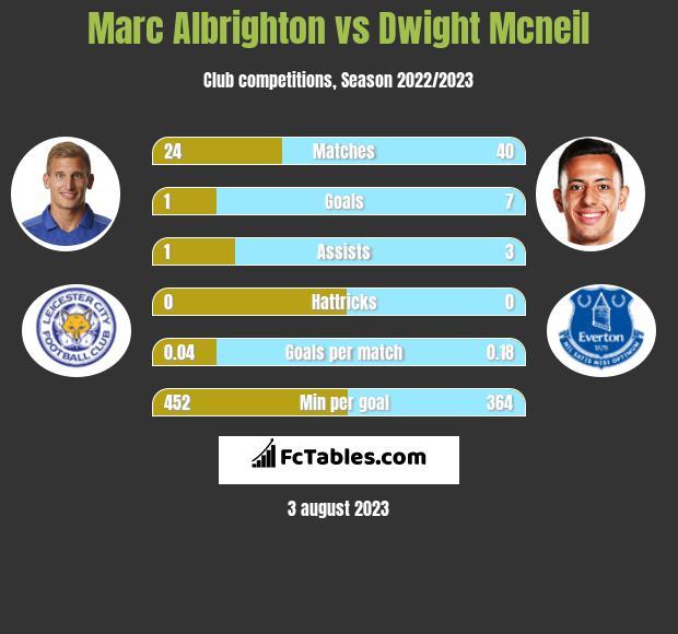 Marc Albrighton vs Dwight Mcneil infographic