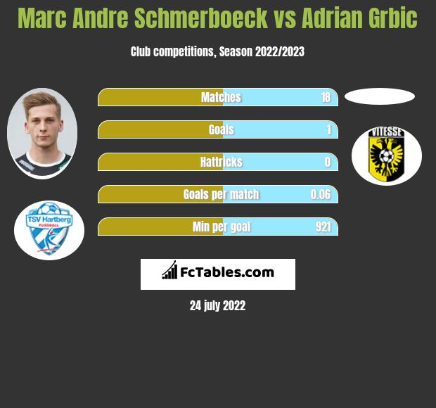 Marc Andre Schmerboeck vs Adrian Grbic h2h player stats