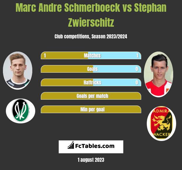 Marc Andre Schmerboeck vs Stephan Zwierschitz h2h player stats