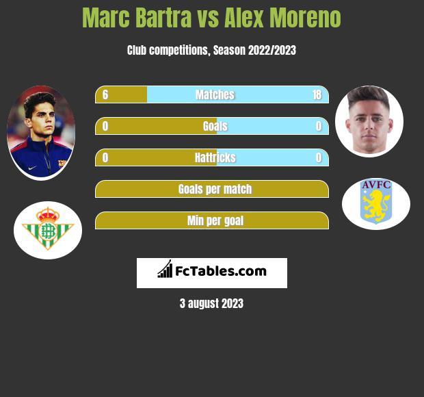 Marc Bartra vs Alex Moreno infographic