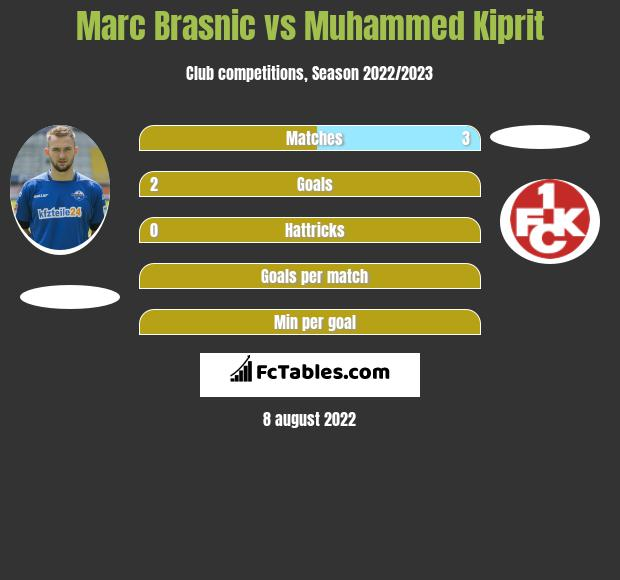 Marc Brasnic vs Muhammed Kiprit h2h player stats