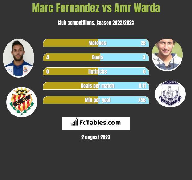 Marc Fernandez vs Amr Warda infographic