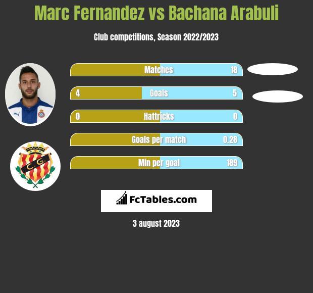 Marc Fernandez vs Bachana Arabuli h2h player stats