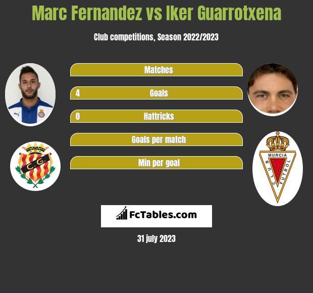 Marc Fernandez vs Iker Guarrotxena infographic