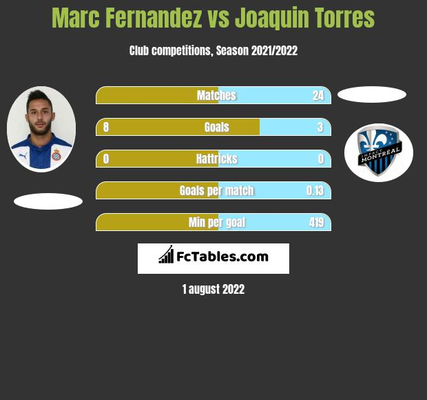 Marc Fernandez infographic statistics for NFC Volos