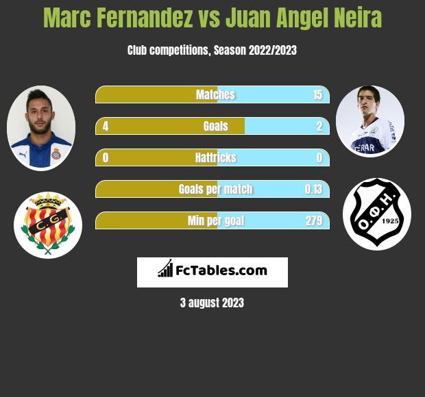 Marc Fernandez vs Juan Angel Neira h2h player stats