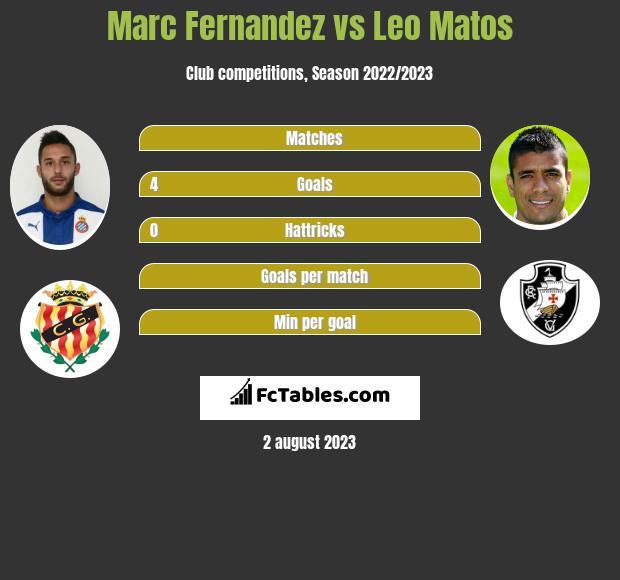 Marc Fernandez vs Leo Matos h2h player stats