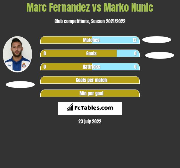 Marc Fernandez vs Marko Nunic h2h player stats