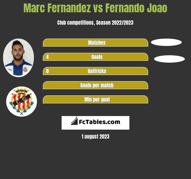 Marc Fernandez vs Fernando Joao infographic