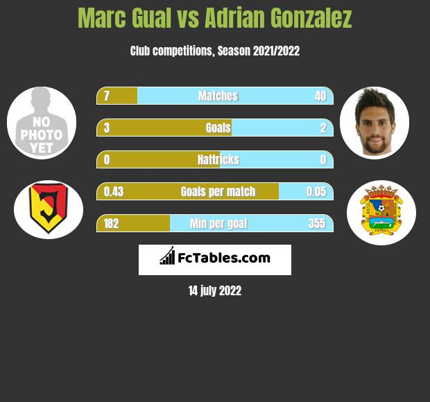 Marc Gual vs Adrian Gonzalez h2h player stats