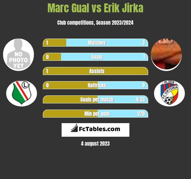 Marc Gual vs Erik Jirka h2h player stats