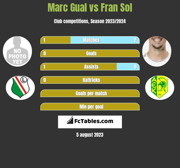 Marc Gual vs Fran Sol h2h player stats