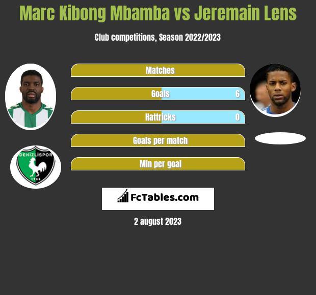Marc Kibong Mbamba vs Jeremain Lens infographic