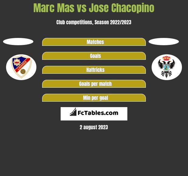 Marc Mas vs Jose Chacopino h2h player stats