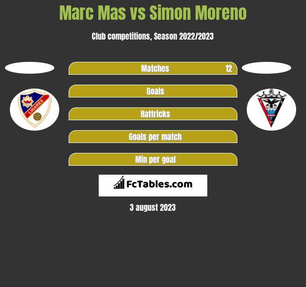 Marc Mas vs Simon Moreno h2h player stats