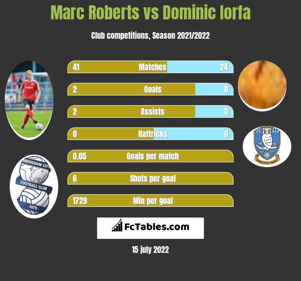 Marc Roberts vs Dominic Iorfa infographic