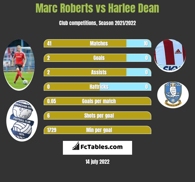 Marc Roberts vs Harlee Dean infographic
