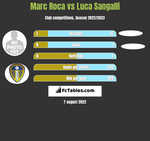 Marc Roca infographic statistics for Real Sociedad