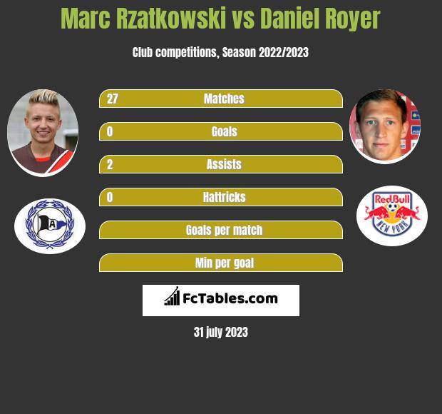 Marc Rzatkowski vs Daniel Royer infographic